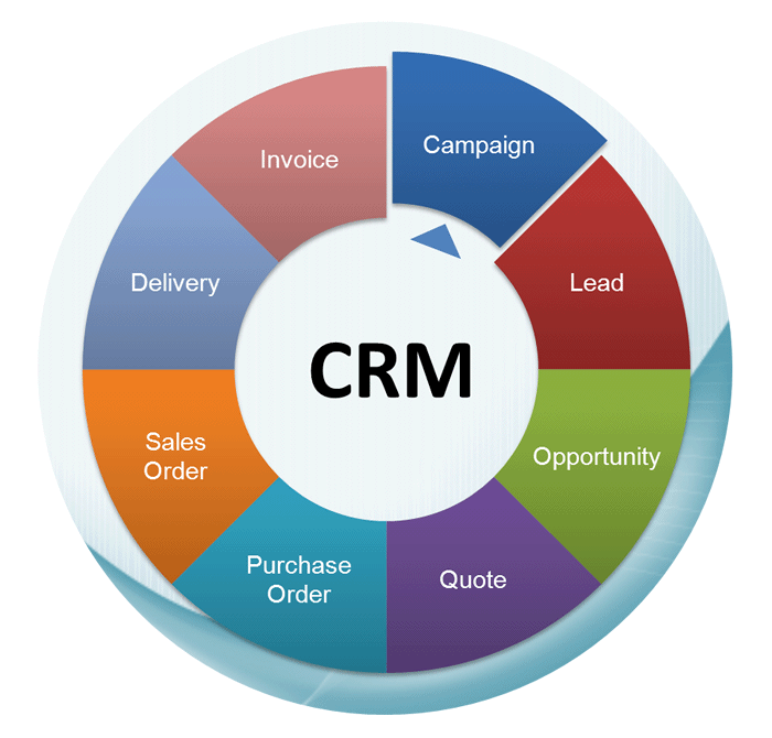 best free crm